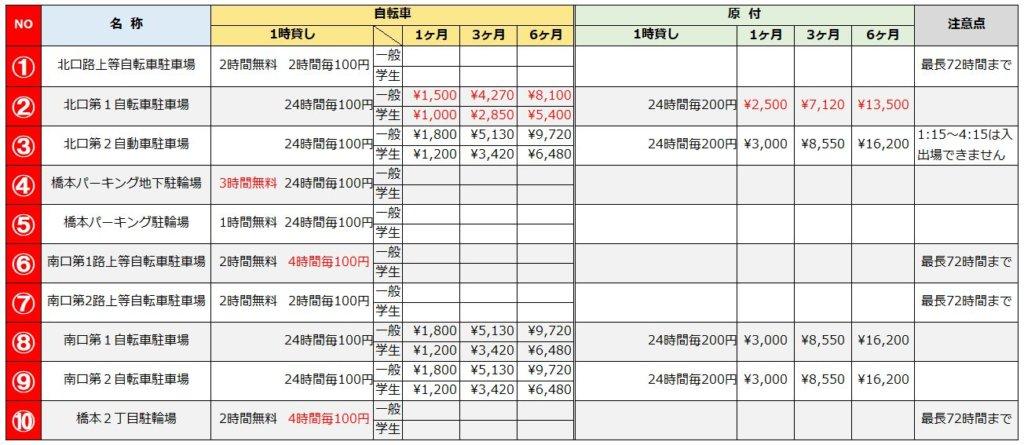 橋本駅の駐輪場リスト