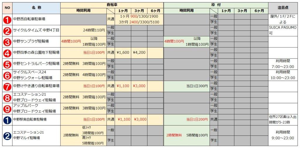 中野駅の駐輪場リスト