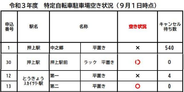 押上定期空き(2021/9)